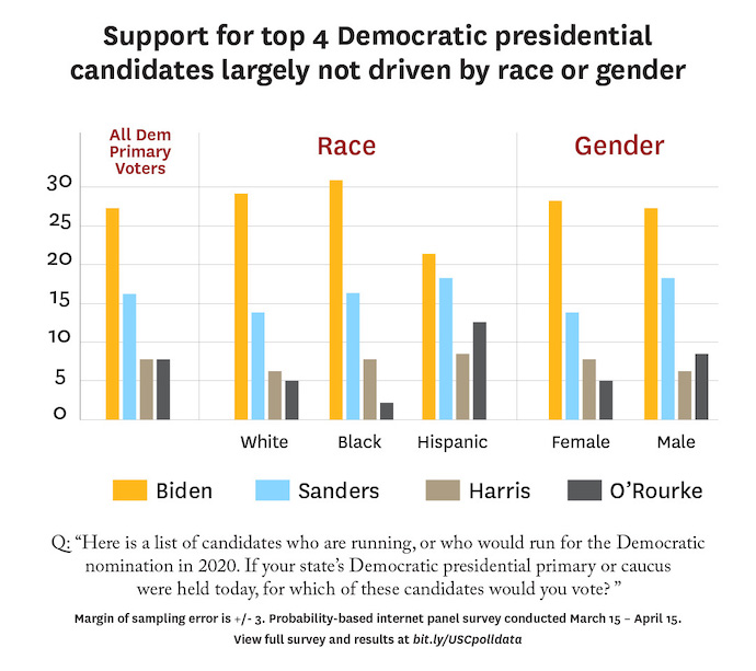 The latest USC Dornsife/Los Angeles Times poll suggests race, gender