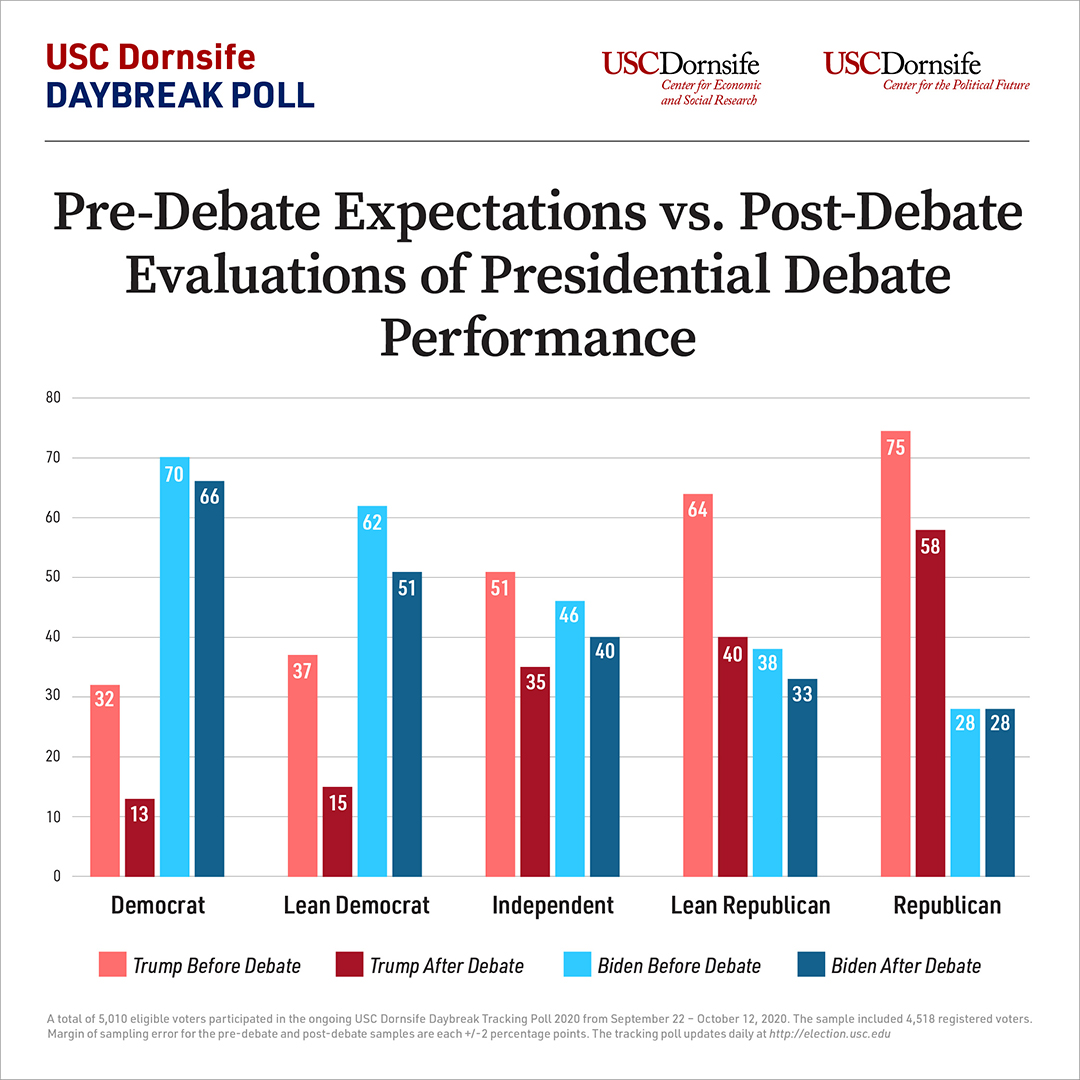 Bar graph compares pre-debate expectations vs post-debate expectations of candidates' performances among Democratic, Democratic-leaning, Independent, Republican-leaning and Republican voters.