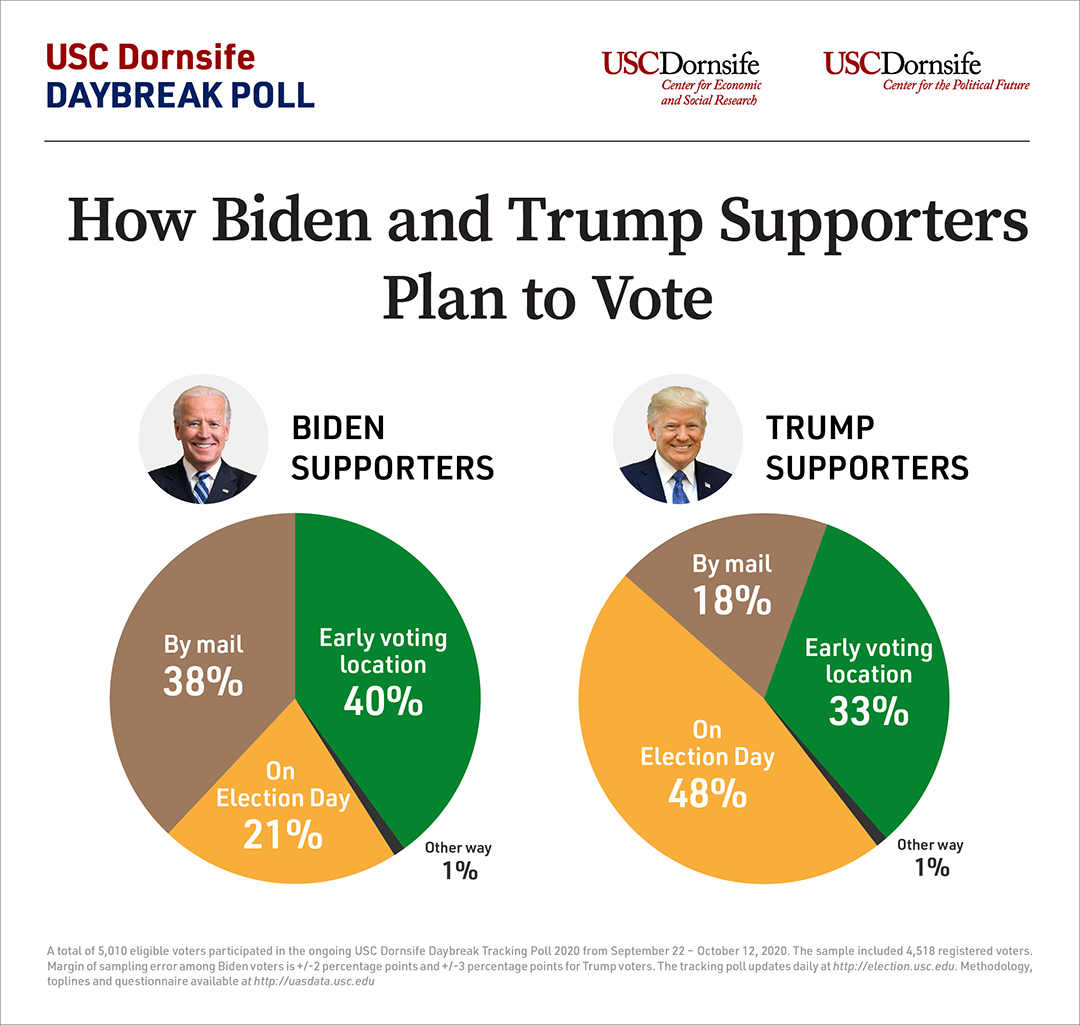 Two pie charts indicate 40%, 38% and 21% of of Biden supporters plan to vote at an early voting location, by mail or on election day, respectively, compared to 33%, 18% and 48% of Trump supporters, respectively.