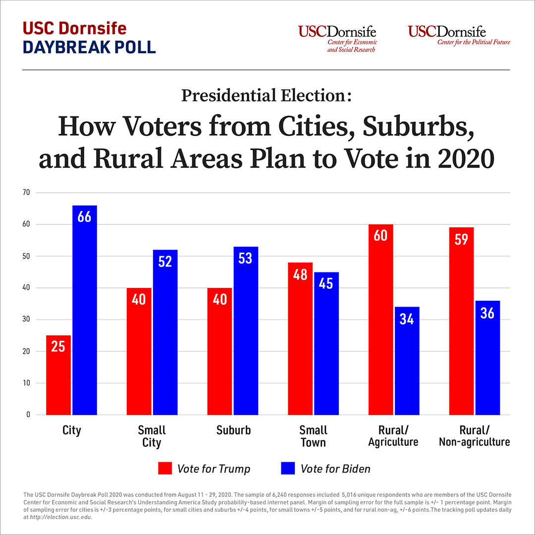 Graph showing how voters in different geographic regions plan to vote in the 2020 presidential election.