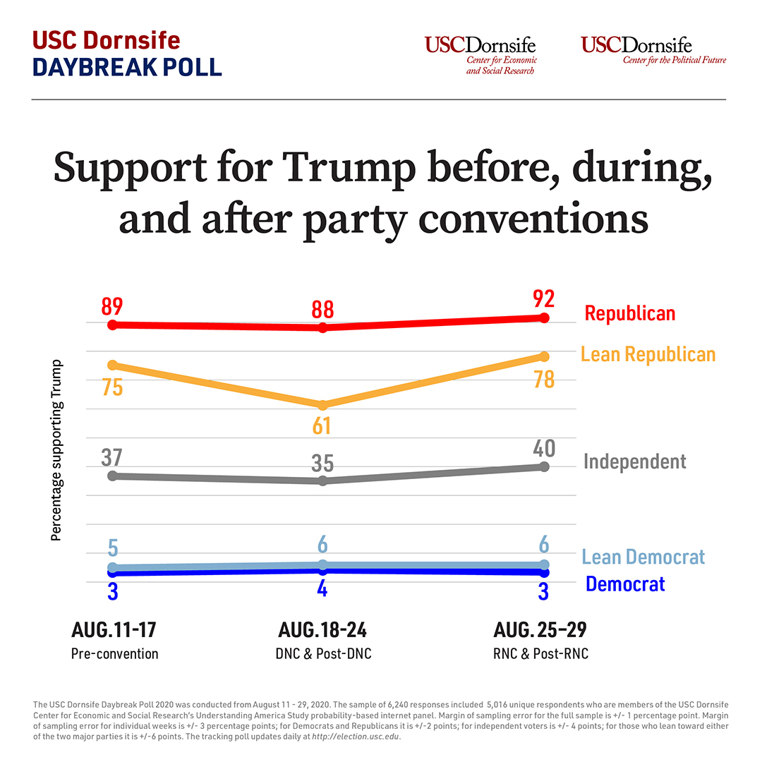 Line graph comparing support for Trump among voters of different party affiliations before, during and after the Republican National Convention