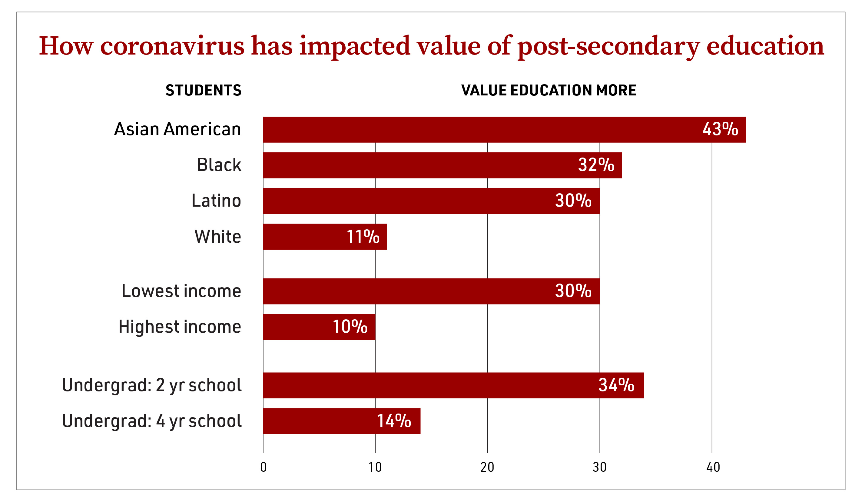 Chart comparing COVID-19's impact on perceived value of post-secondary education for students of different racial, income and educational levels.